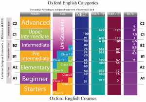 CEFR OXFORD